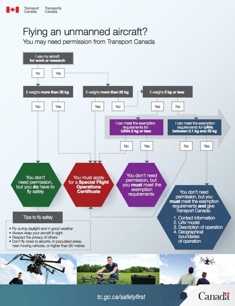 Transport Canada UAV SFOC Requirement Flowchart